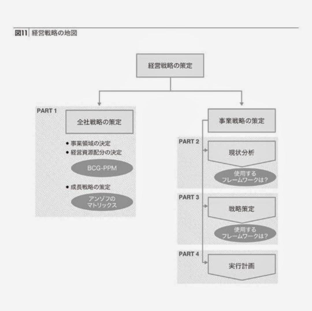 経営戦略の構成図