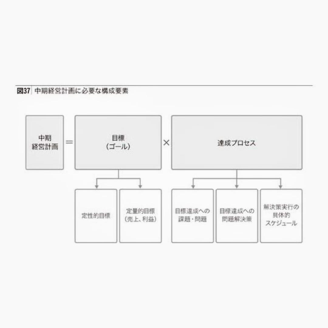 中期経営計画の構成要素