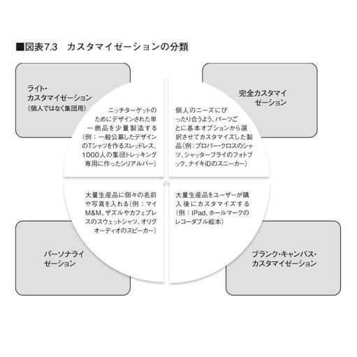カスタマイゼーションの分類