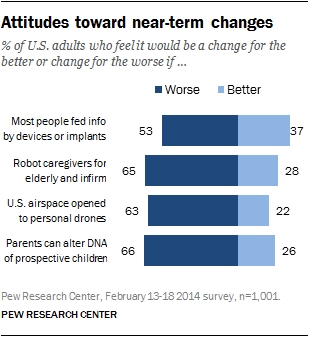 http://www.pewinternet.org/2014/04/17/us-views-of-technology-and-the-future/#utm_source=feedly&utm_reader=feedly&utm_medium=rss&utm_campaign=technology-and-science-in-the-future