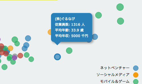 http://demo.xooms.jp/mytrial/itsalary/