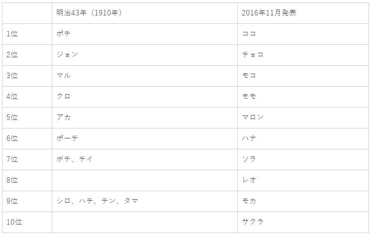 f:id:yasukazu01:20190305155936p:plain