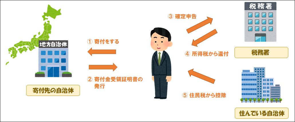 f:id:yasukofu:20210529074525p:plain