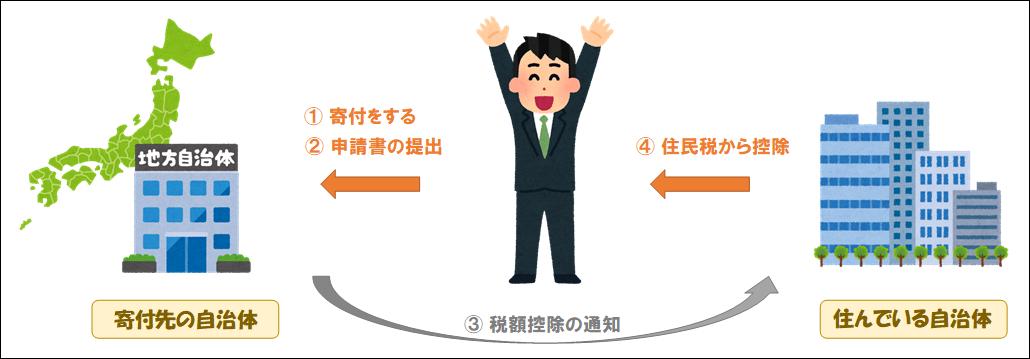 f:id:yasukofu:20210529080147p:plain