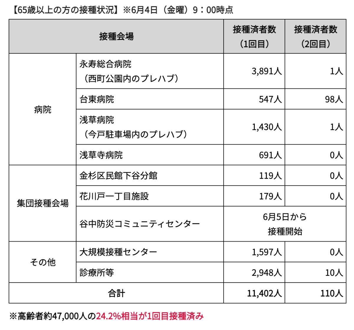 f:id:yasumi-08:20210606192510p:plain