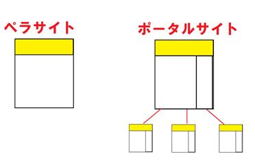 ペラサイトの構成