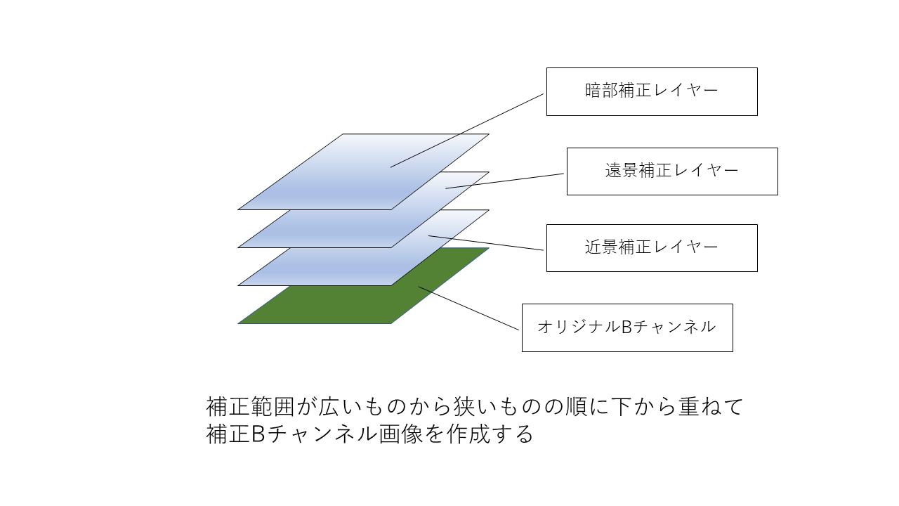 f:id:yasuo_ssi:20200723084728p:plain