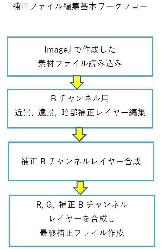 編集作業ワークフロー