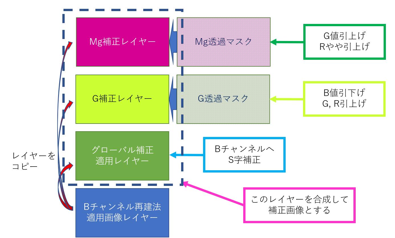f:id:yasuo_ssi:20210616162603p:plain