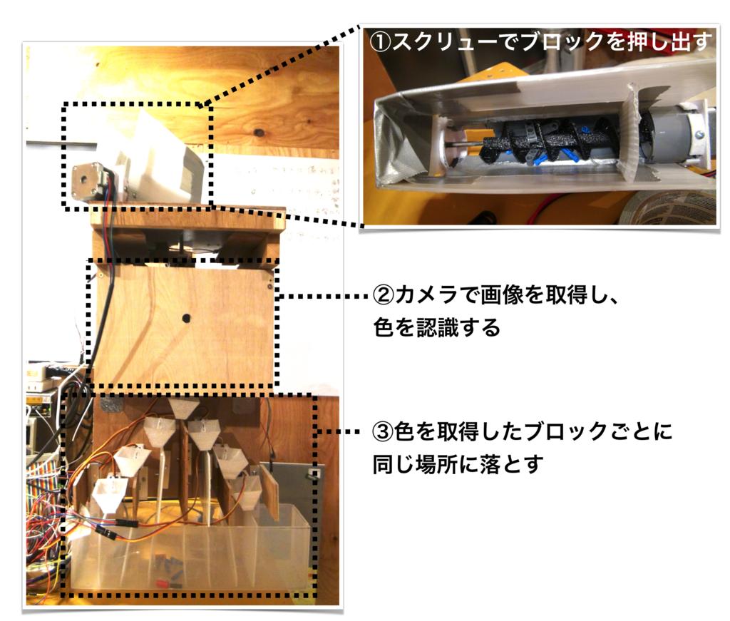f:id:yasuyukiarakawa:20180429213757p:plain