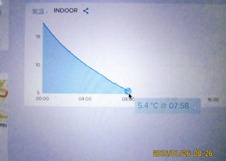 netatmo indoor表示 (28.1.26)(8:26)