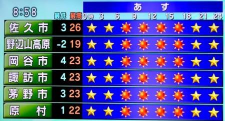 ポイント予報、最低気温3度は、「遅霜」が心配。(30.5.10)