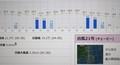 台風21号・アメダス・佐久市のデータ。(30.9.5)