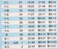 『月暦八月』月の出・南中・月の入り(東京、中央標準時)(30.9.26(・