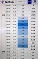台風24号、アメダスの記録。(30.10.1)