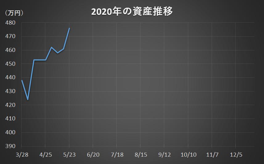 f:id:yau_otogi:20200523092215p:plain