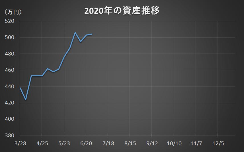f:id:yau_otogi:20200627060548p:plain