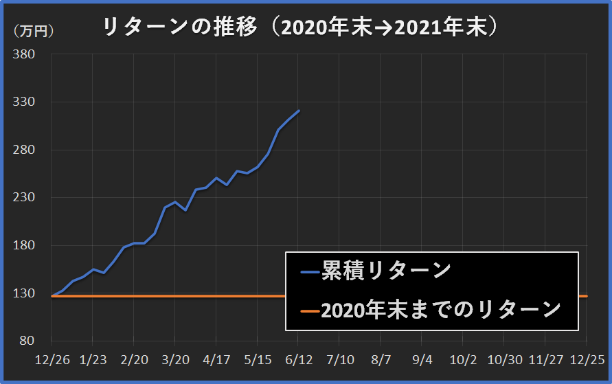 f:id:yau_otogi:20210612200108p:plain