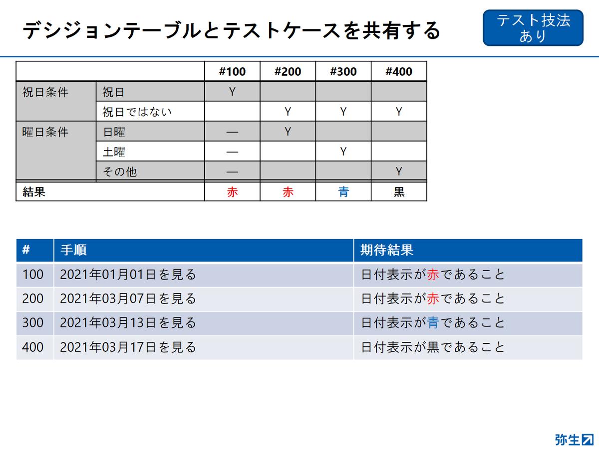 f:id:yayoikato:20210329122643p:plain
