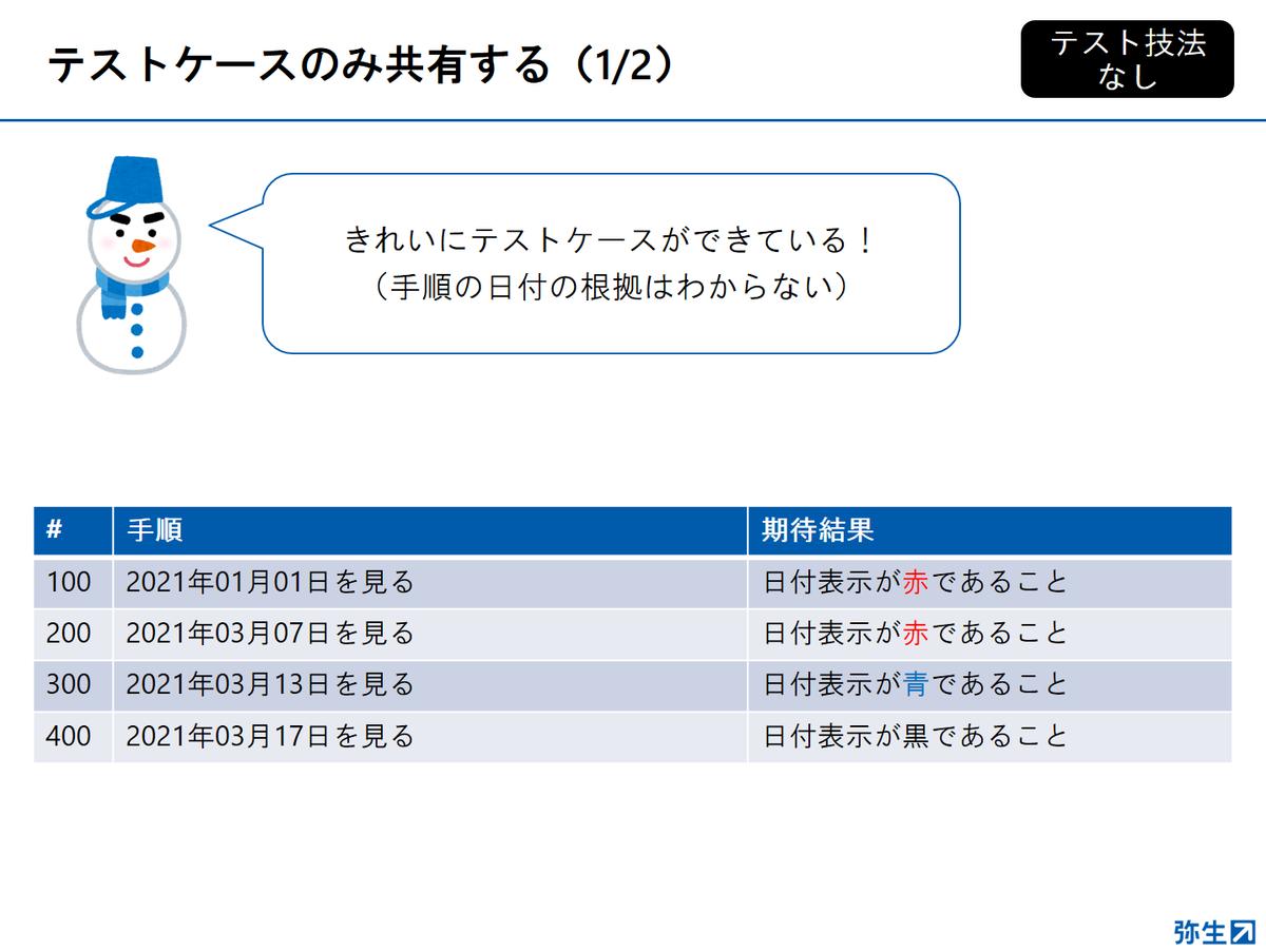 f:id:yayoikato:20210329122707p:plain