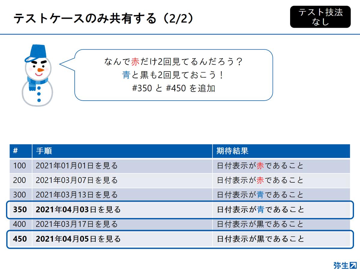 f:id:yayoikato:20210329122732p:plain