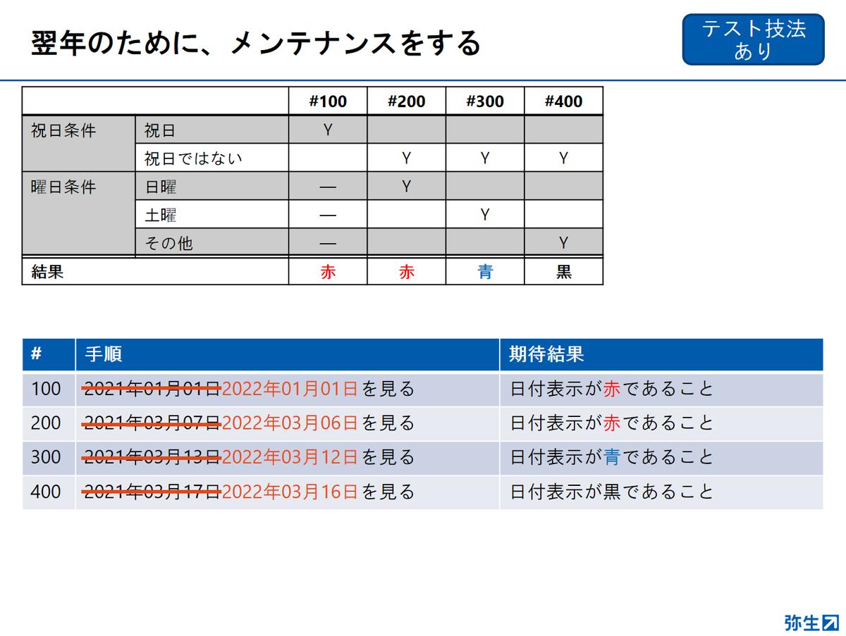 f:id:yayoikato:20210329122821p:plain
