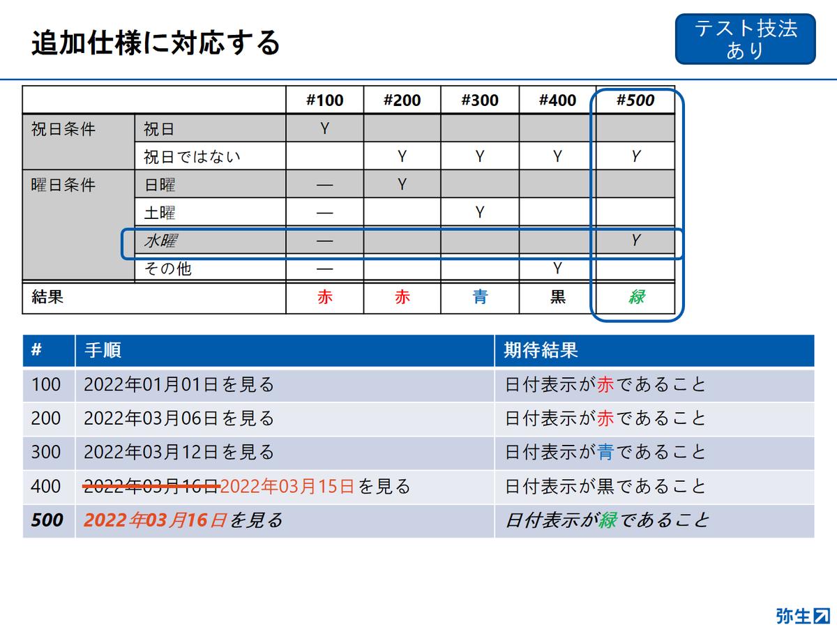 f:id:yayoikato:20210329122923p:plain