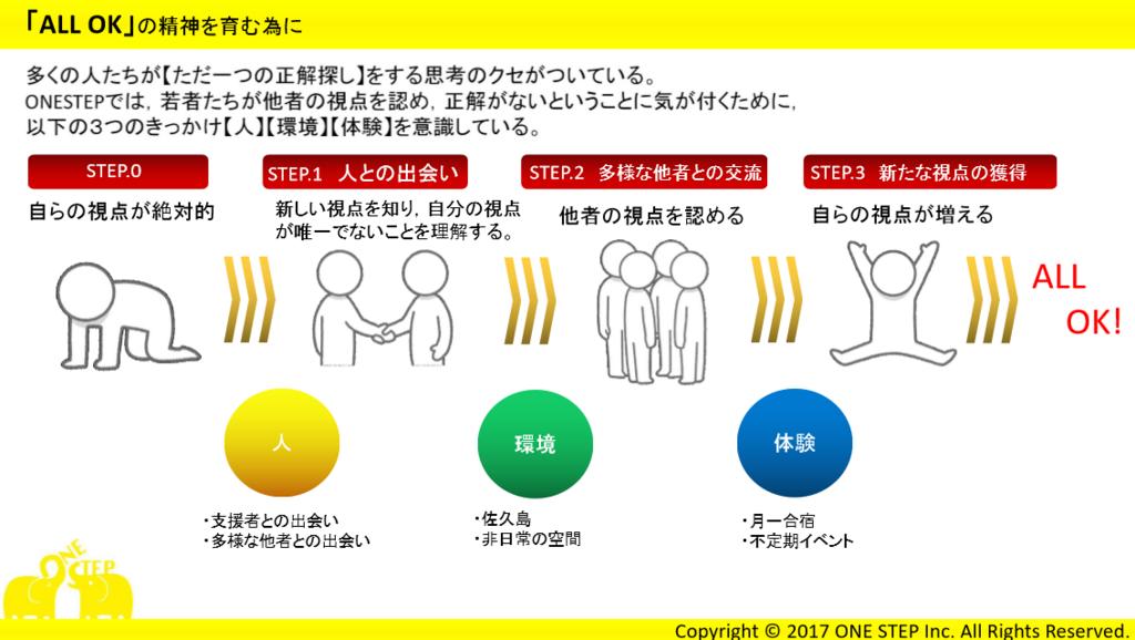 f:id:yell-sakushima:20171102144446p:plain