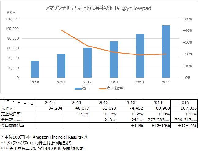 アマゾンの全世界売上および伸び率を示すオリジナルグラフおよび表@yellowpadblog