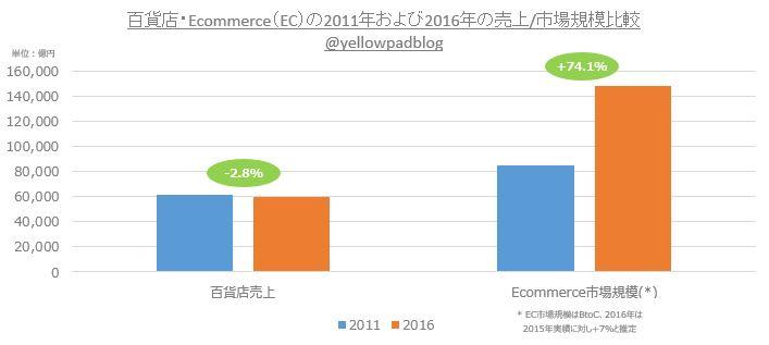 百貨店売上をネット通販(EC)市場規模の2011年および2016年売上と比較したオリジナルグラフ@yellowpadblog