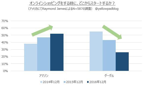オンラインショッピングをする際にどこから探すかの時系列の変化を示したオリジナルグラフ@yellowpadblog