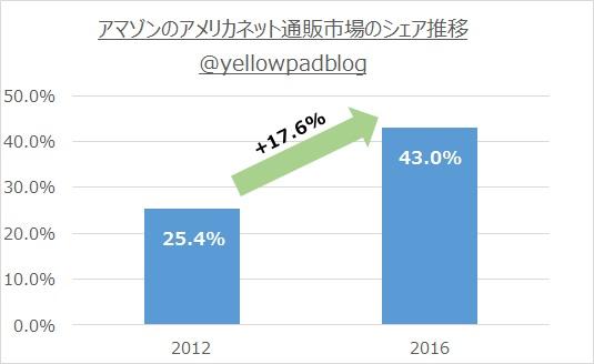 アマゾンのネット通販市場シェアの伸び(2012年シェア25.4%→2016年シェア43%に)を示すオリジナルグラフ@yellowpadblog