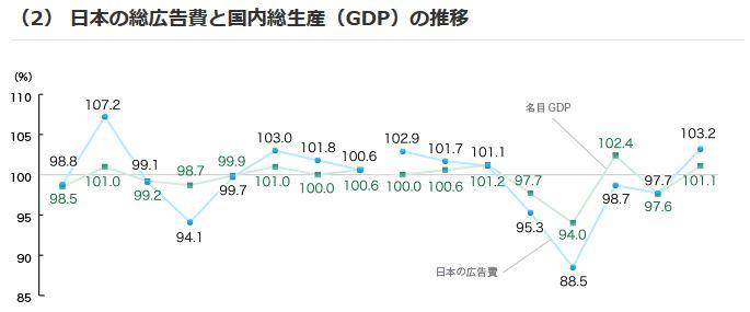 日本の総広告費と国内総生産(GDP)の推移が相関していることを示すグラフ