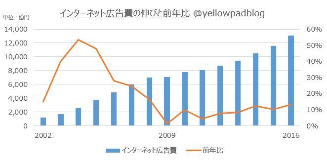 インターネット広告費の伸びと前年比のオリジナルグラフ@yellowpadblog