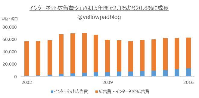 インターネット広告費シェアが15年間で2.1%から20.8%に成長したことを示すオリジナルグラフ@yellowpadblog