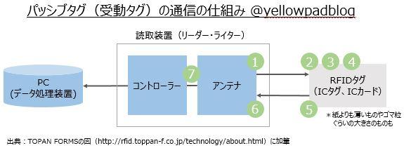 RFIDを構成する機器および通信の流れの図