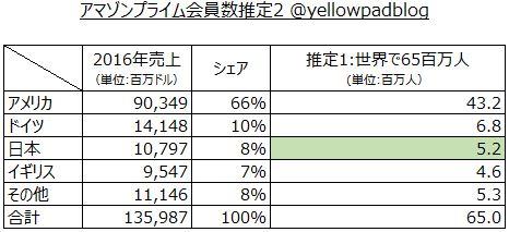 アマゾンプライム会員数の推定に利用する売上シェアで各国に按分した場合のデータ