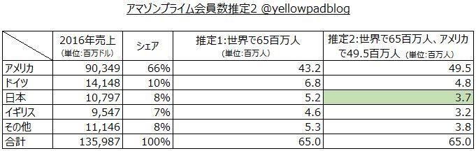 アマゾンプライム会員数の推定における最初の結論の表
