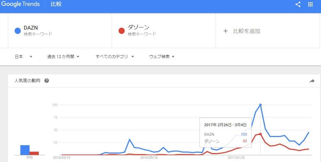 グーグルトレンによるDAZN(ダゾーン)人気度の推移グラフ