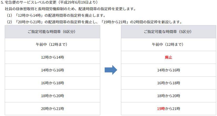 ヤマトの配送時間帯の変更前・変更後の説明図