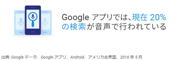 Googleアプリでは20%の検索が音声で行なわれている