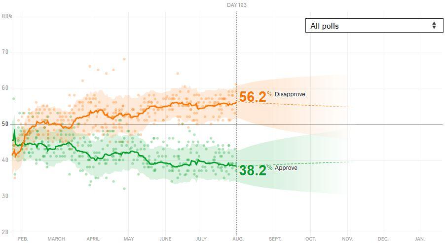 トランプ大統領の支持率は2017年8月1日現在で38%