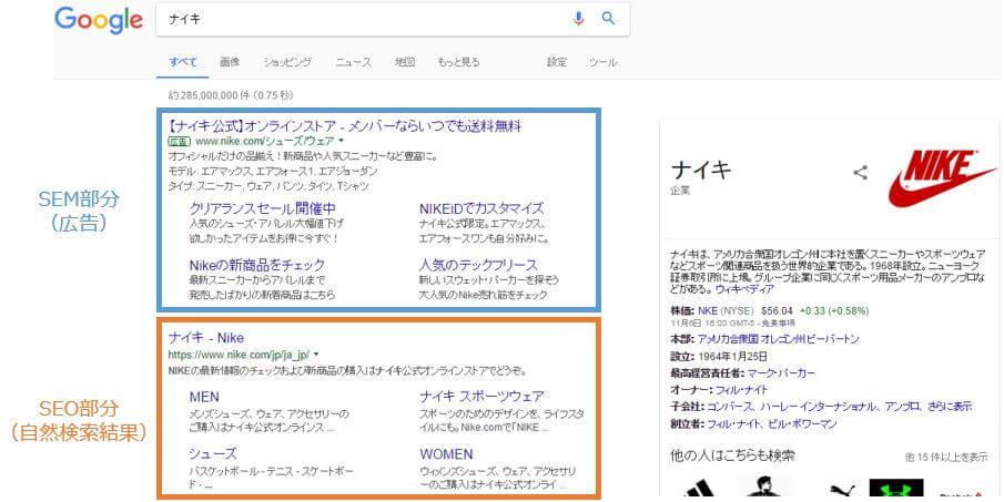 グーグルでナイキと検索した場合のSEMとSEOの違いを説明するオリジナル図