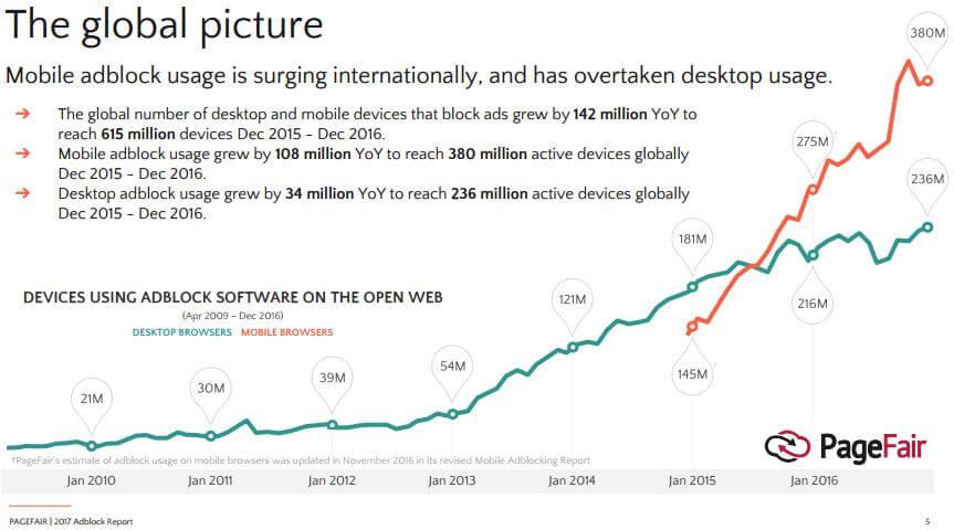 アドブロックツールの利用状況(世界)を示すグラフ