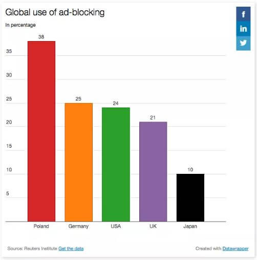 アドブロックツールの各国ごとの利用率(日本は10%)