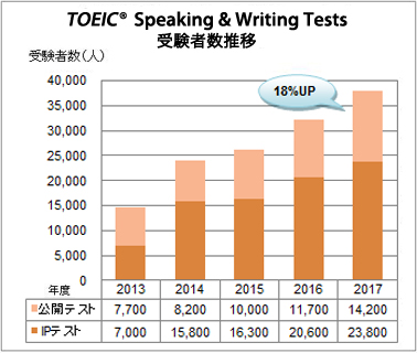 TOEIC Speaking & Writing Testsの受験者数推移