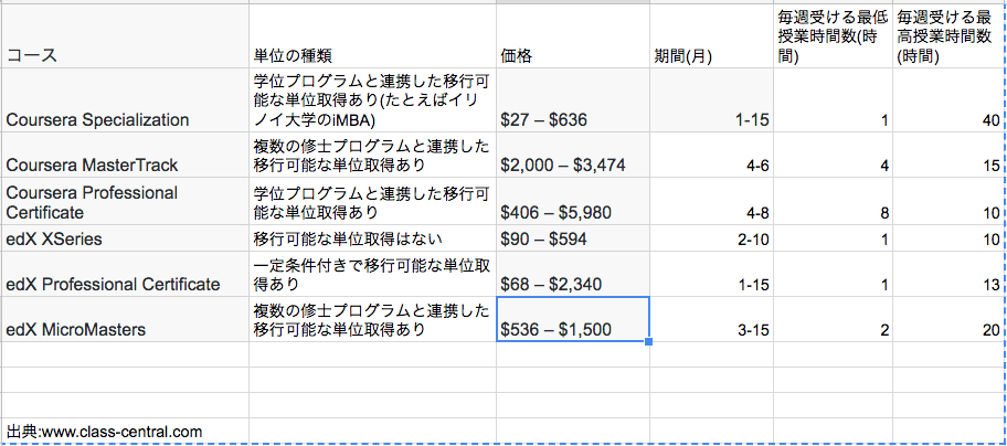 MOOCにおける単位の種類と学費