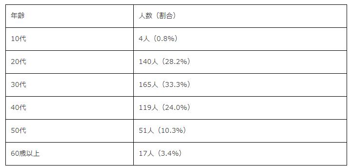 回答者の年齢分布