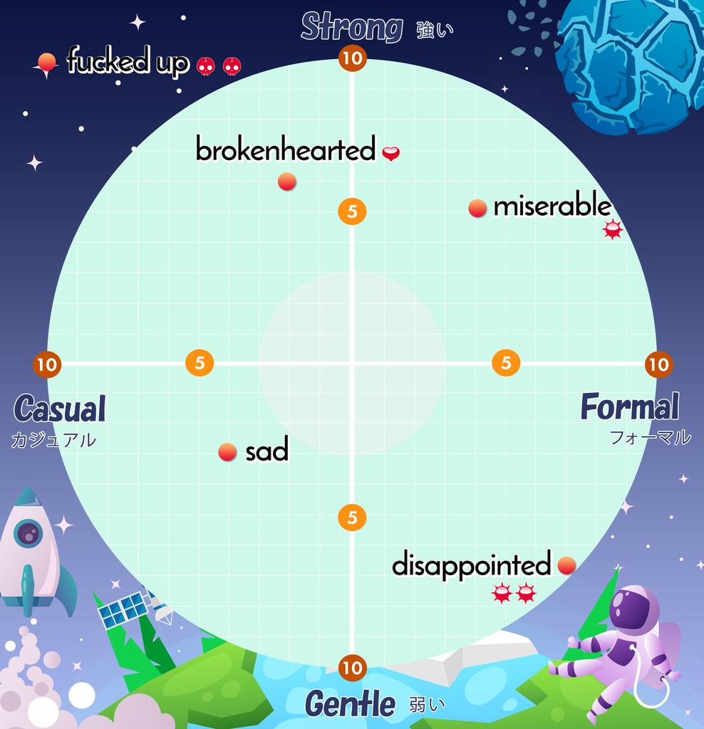 悲しいときの英語表現
