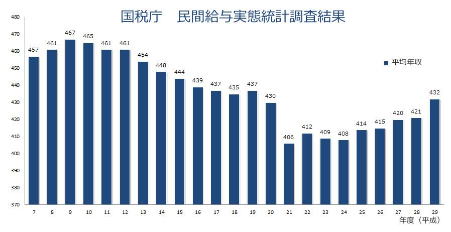 平成29年 国税庁 民間給与実態統計調査結果